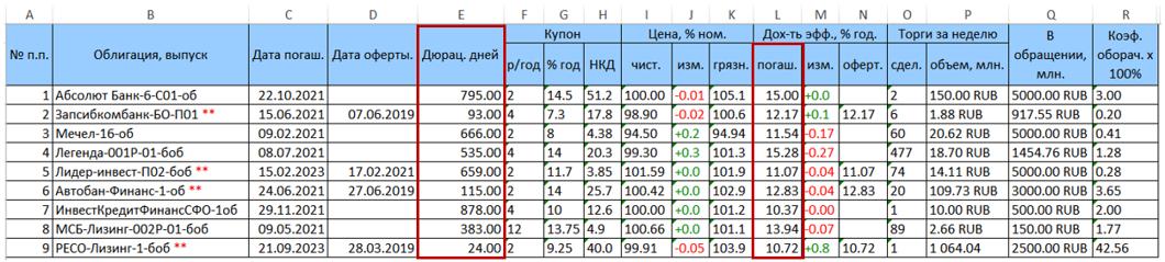 Оптимизация портфеля облигаций с применением библиотеки ALGLIB - 1