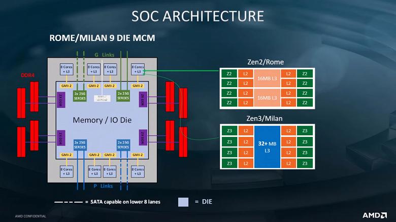 Процессоры AMD EPYC Milan унаследуют у предшественников многое, включая разъем