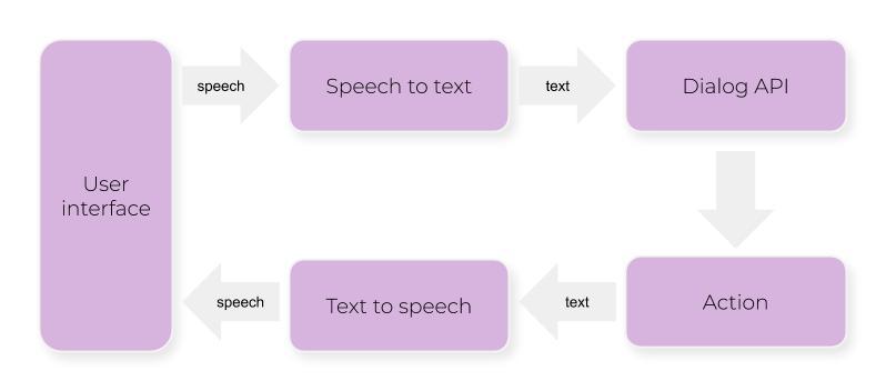 Aimybox в поиске: фреймворку для создания голосовых ассистентов нужен мастер iOS - 2