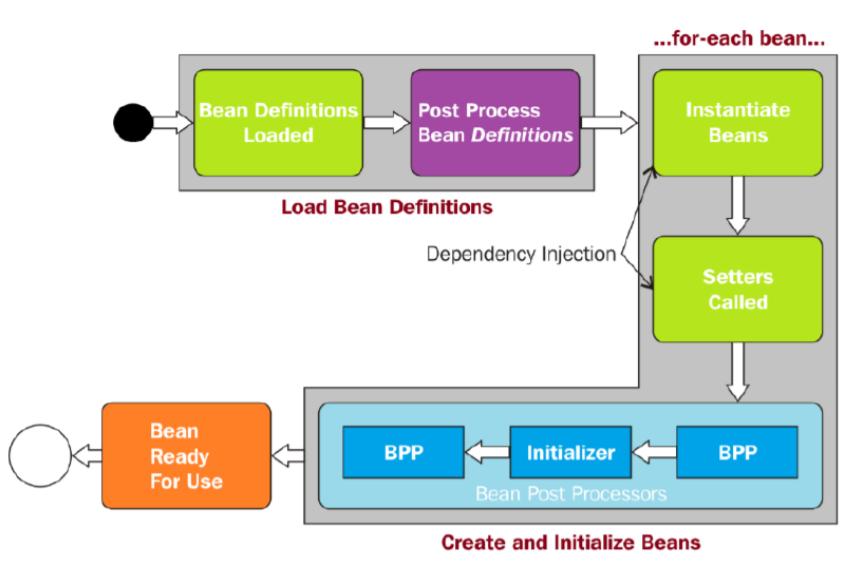 Подготовка к Spring Professional Certification. Контейнер, IoC, бины - 2