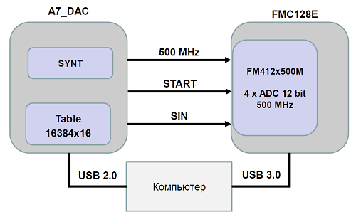 Применение MATLAB-Simulink с аппаратурой производства АО «ИнСис» - 3