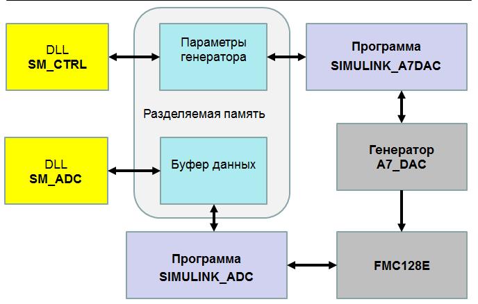 Применение MATLAB-Simulink с аппаратурой производства АО «ИнСис» - 8