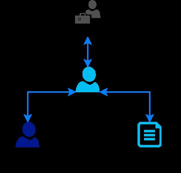 Cхема работы с Заказчиком