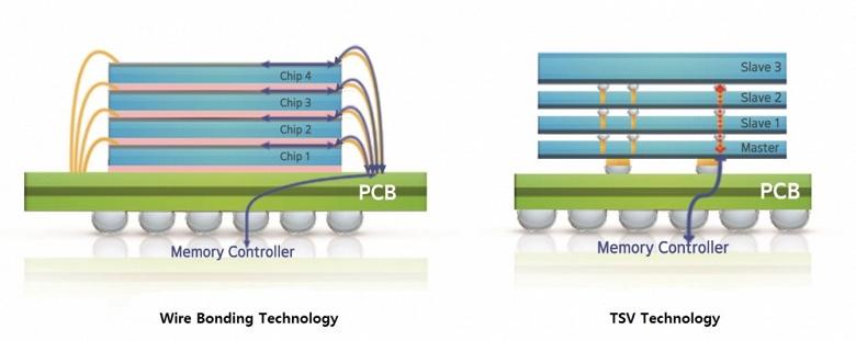 Новая разработка Samsung позволит создавать 24-гигабайтные микросхемы HBM2