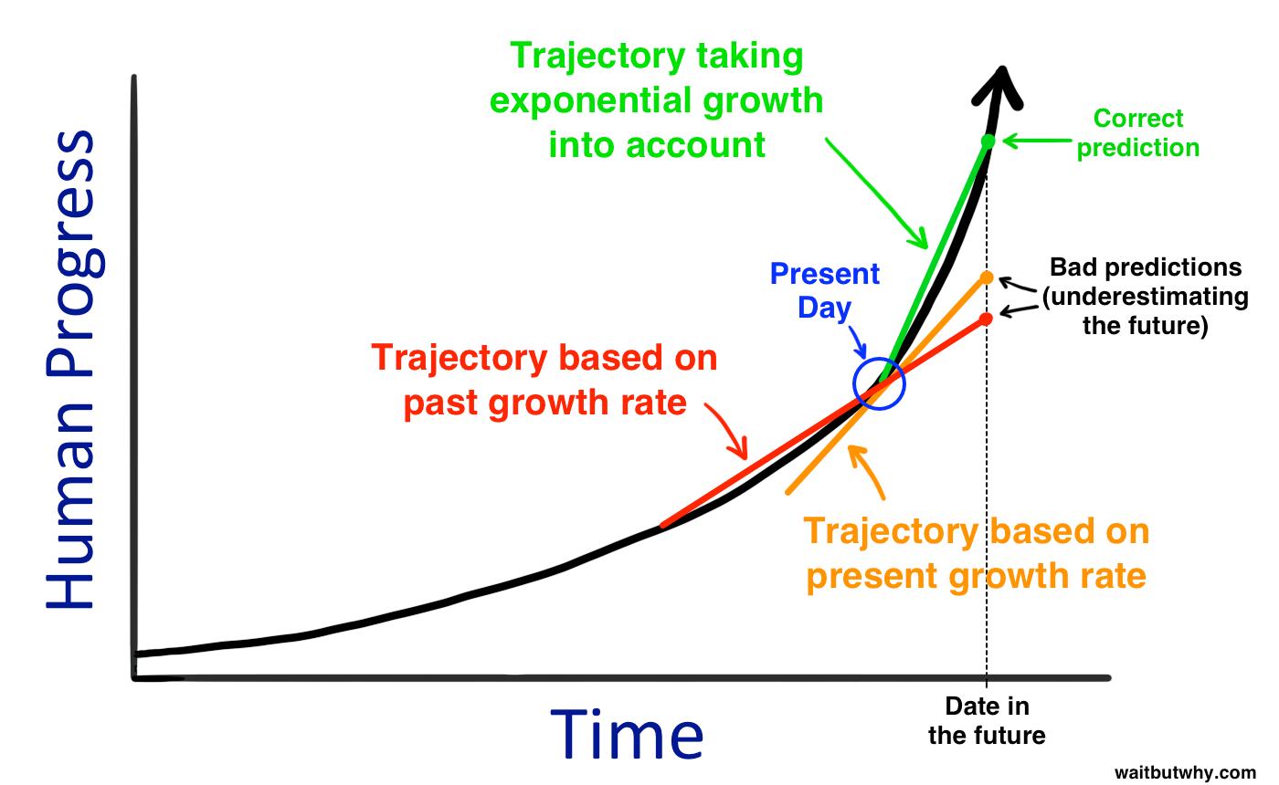 CAGR как проклятие специалистов, или ошибки прогнозирования экспоненциальных процессов - 19