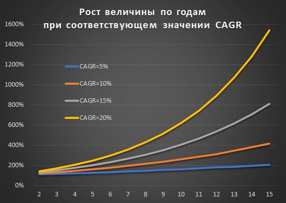CAGR как проклятие специалистов, или ошибки прогнозирования экспоненциальных процессов - 29