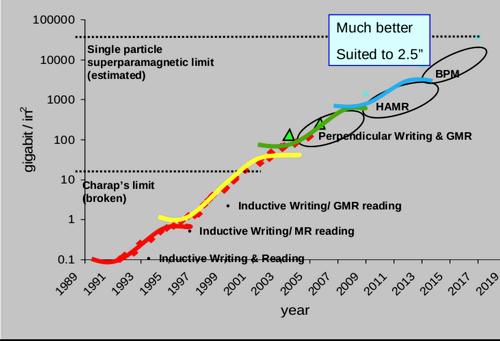 CAGR как проклятие специалистов, или ошибки прогнозирования экспоненциальных процессов - 32