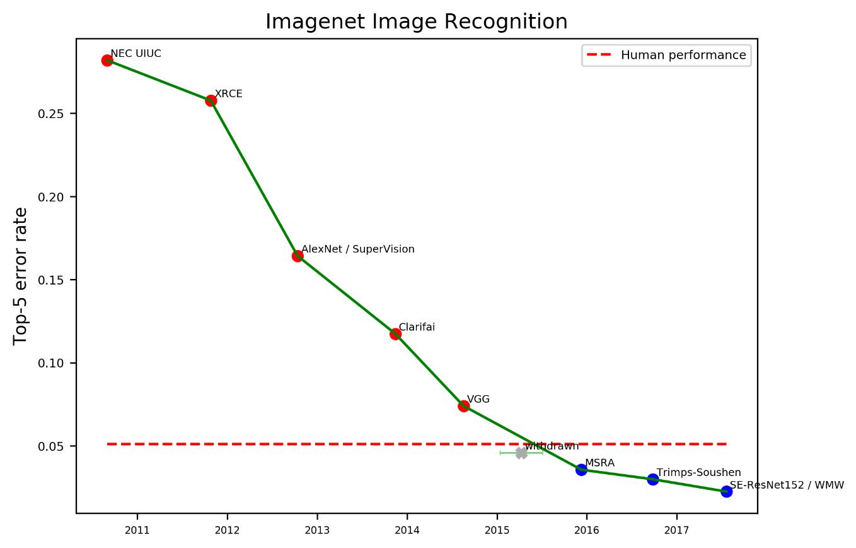 CAGR как проклятие специалистов, или ошибки прогнозирования экспоненциальных процессов - 37