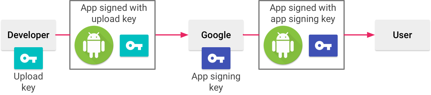 Google Play Instant. Рефакторинг длиною в жизнь - 6