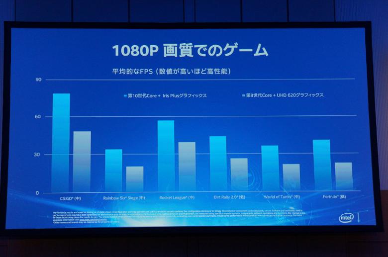 Аппаратная трассировка лучей и игры в режиме 1080p/60 FPS: новые подробности о видеокартах Intel XE