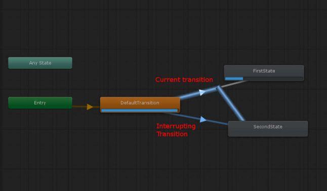 Как использовать прерывания в Unity Animator на полную - 4