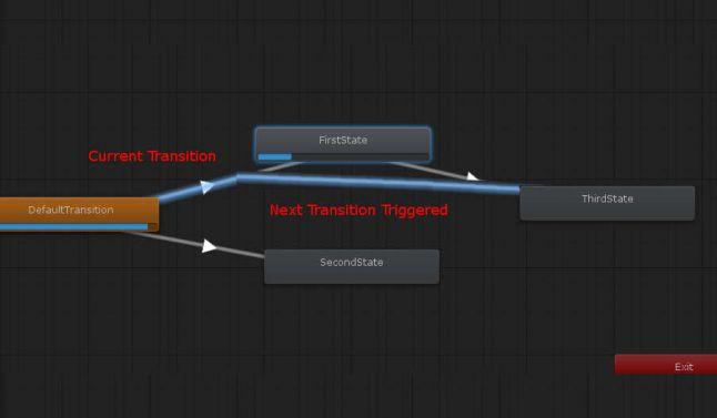 Как использовать прерывания в Unity Animator на полную - 5