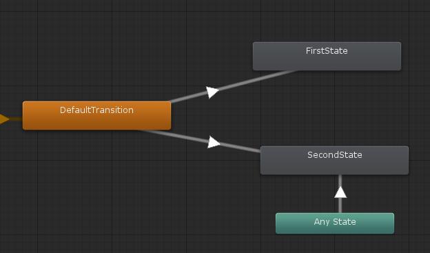 Как использовать прерывания в Unity Animator на полную - 9