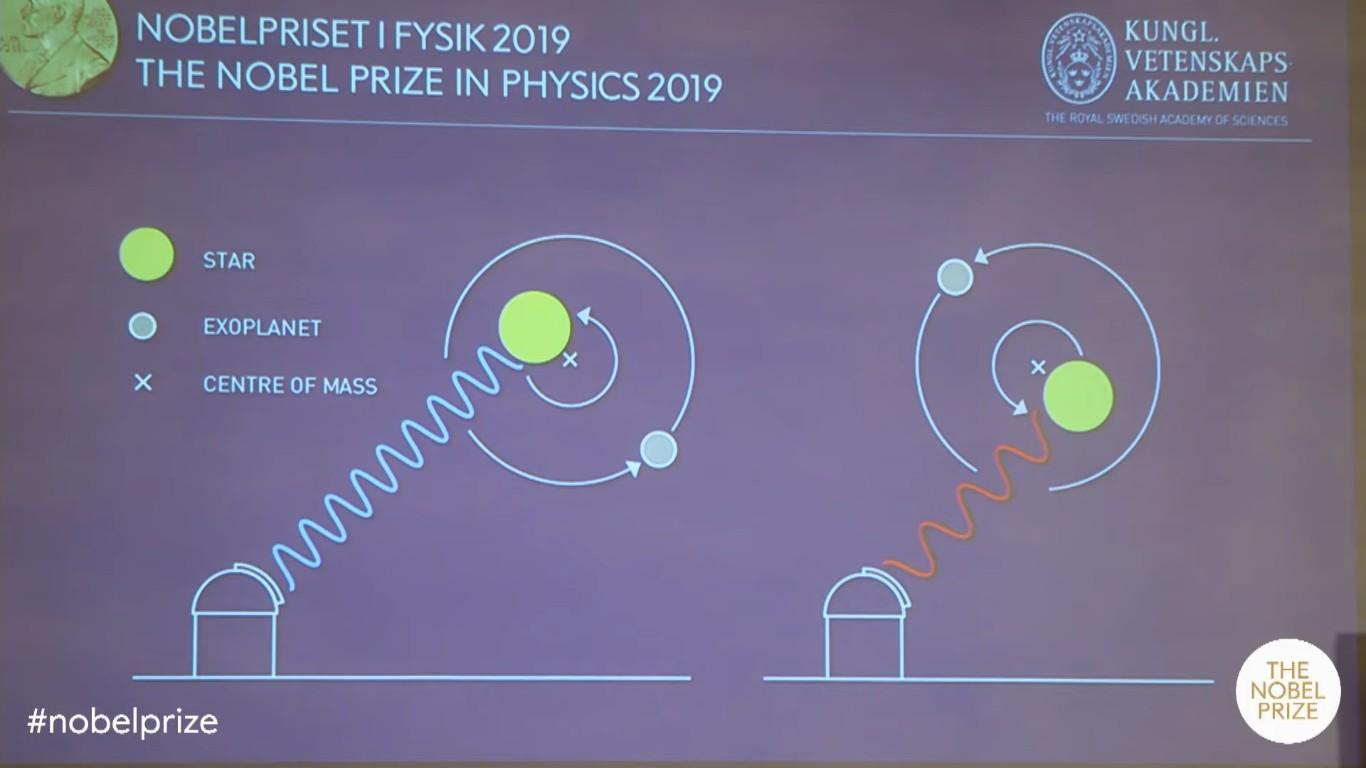 Нобелевскую премию по физике дадут за открытия в космологии и первую найденную экзопланету - 2