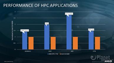 Разгром Intel. Xeon Platinum 8280 порой почти втрое медленнее Epyc 7742 при том, что существенно дороже