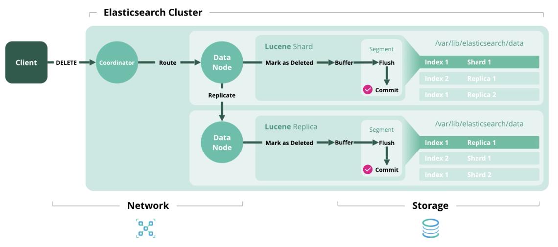 Сайзинг Elasticsearch - 3