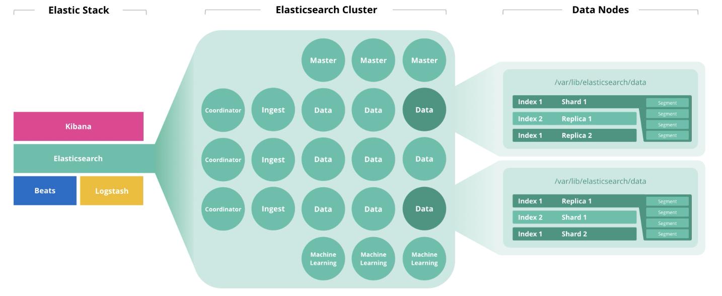 Сайзинг Elasticsearch - 1