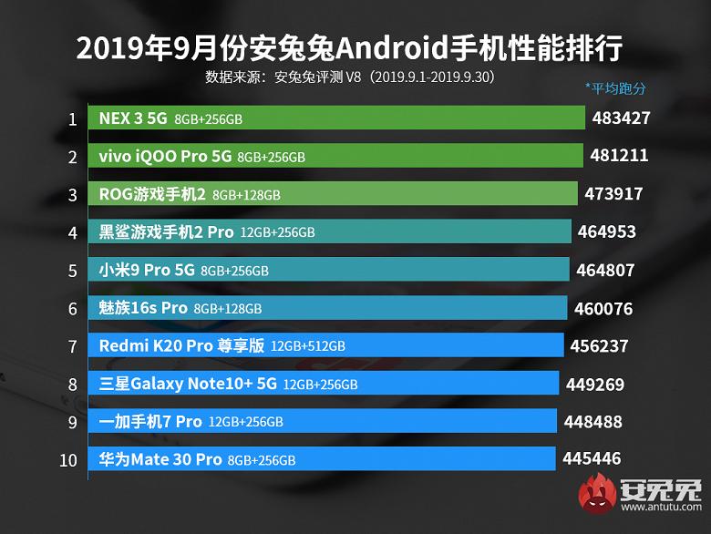 В рейтинге самых производительных смартфонов AnTuTu сменился лидер. Huawei Mate 30 Pro пробился в десятку