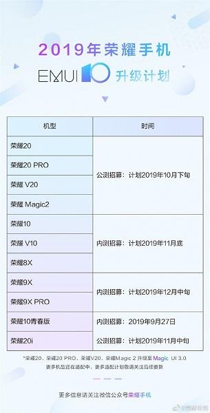 Honor опубликовала план выпуска публичных бета-версий EMUI 10 до конца года, в списке — 11 моделей