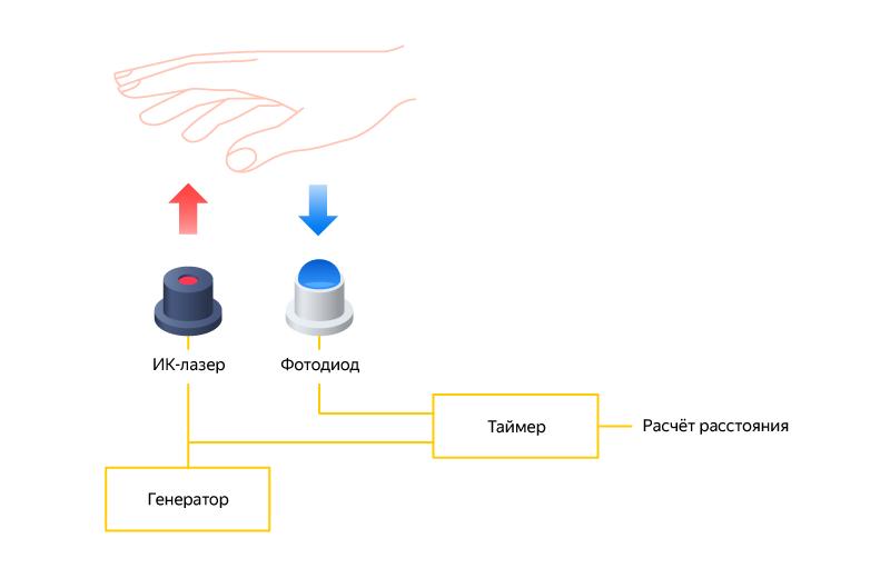 Встречаем Яндекс.Станцию Мини. Большая история маленького устройства - 5