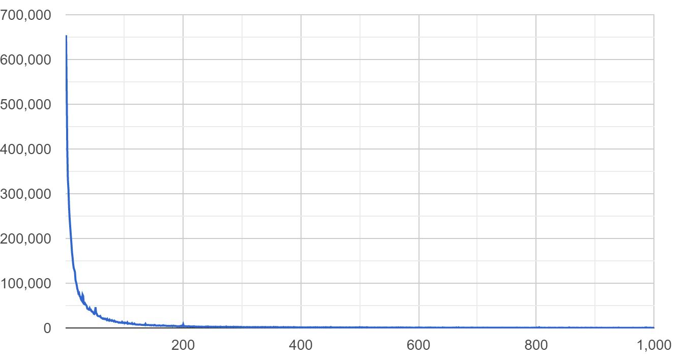 Обработка 40 ТБ кода из 10 млн проектов на выделенном сервере с Go за $100 - 3