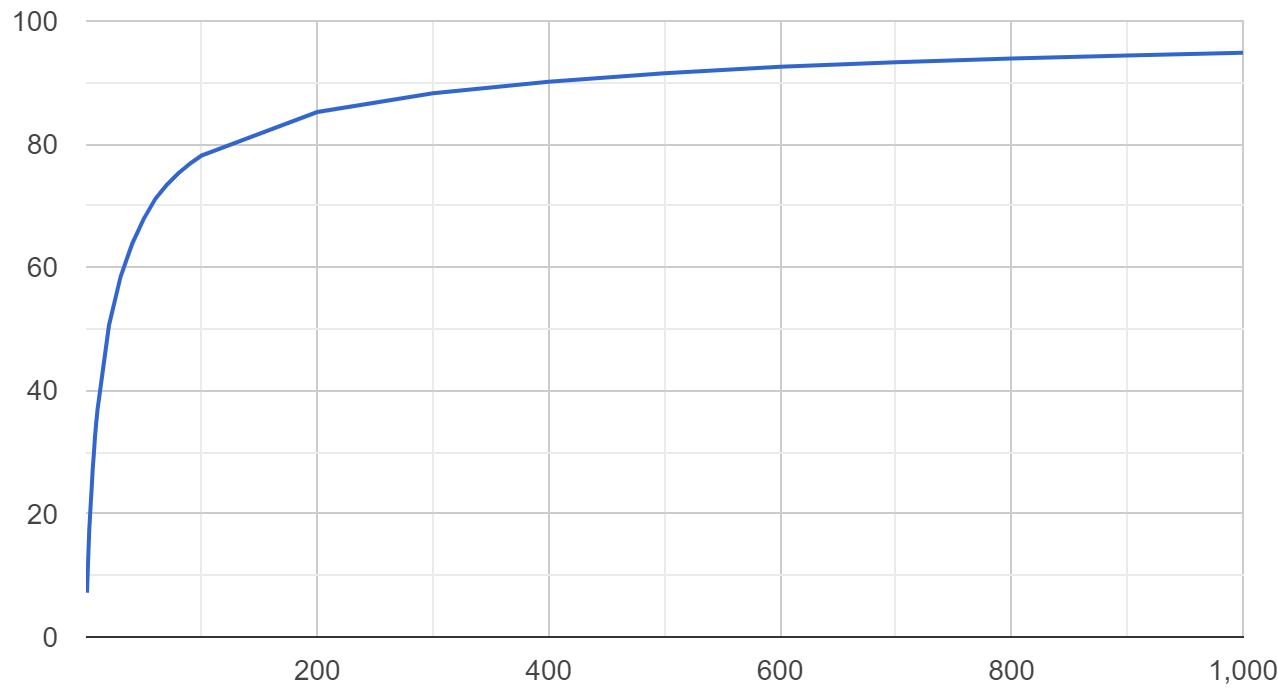Обработка 40 ТБ кода из 10 млн проектов на выделенном сервере с Go за $100 - 4