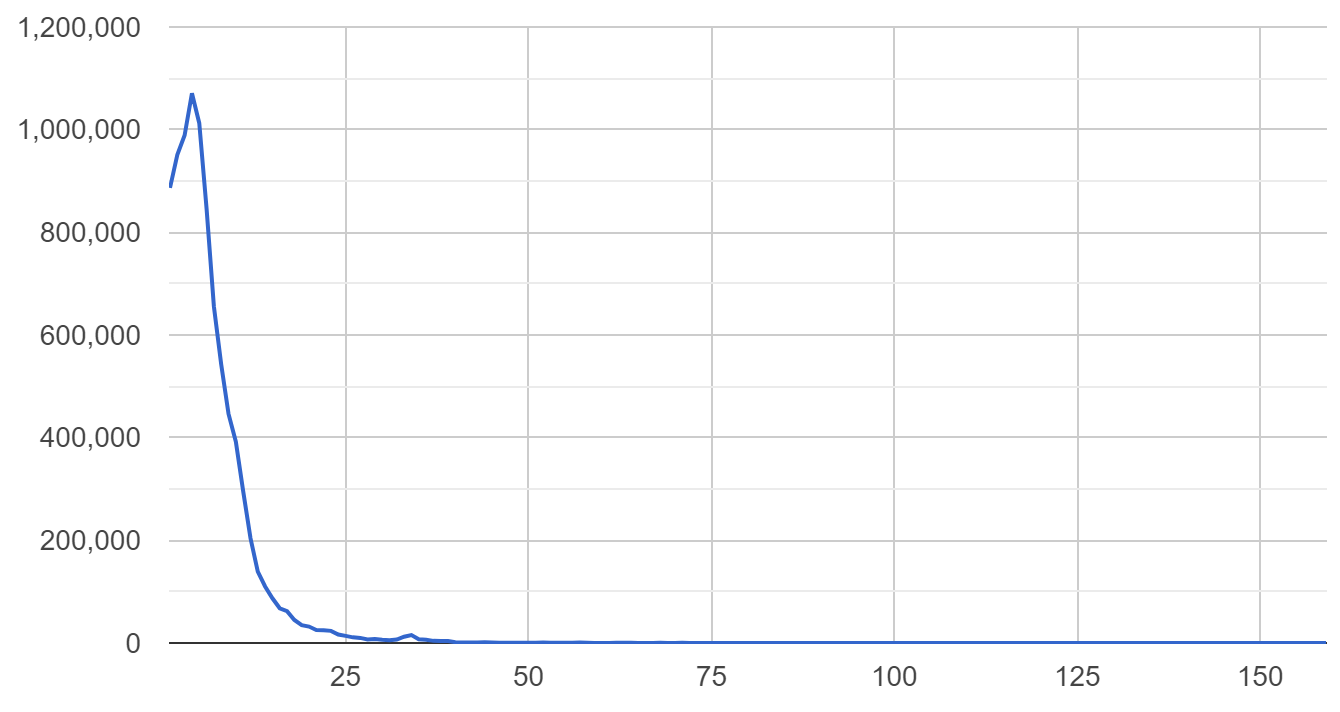 Обработка 40 ТБ кода из 10 млн проектов на выделенном сервере с Go за $100 - 7