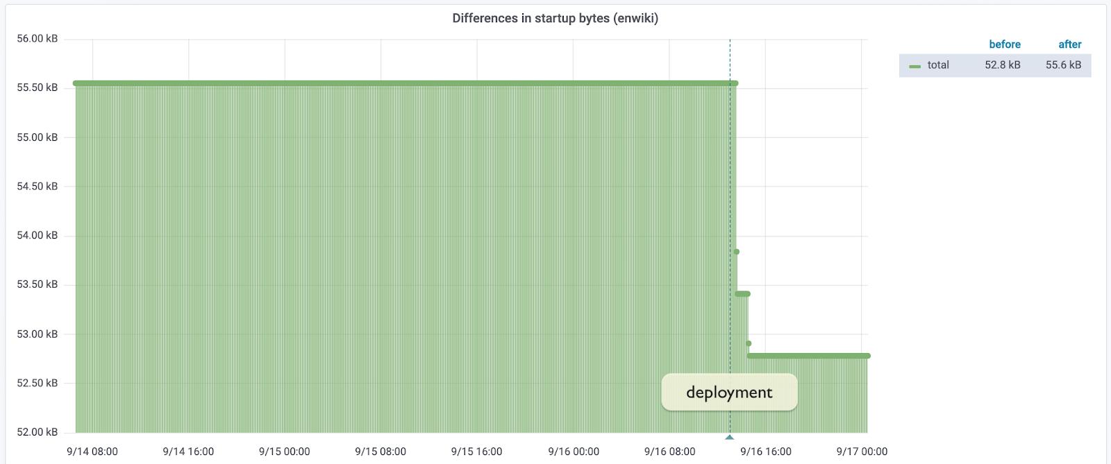 Оптимизация загрузки JavaScript-кода в Wikipedia - 2