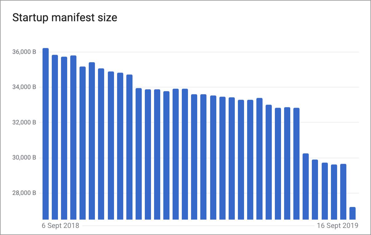 Оптимизация загрузки JavaScript-кода в Wikipedia - 1