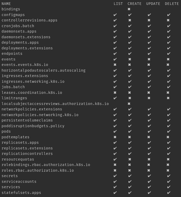 Пользователи и авторизация RBAC в Kubernetes - 2
