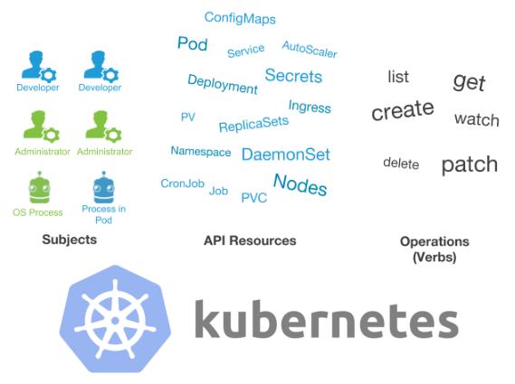 Пользователи и авторизация RBAC в Kubernetes - 1