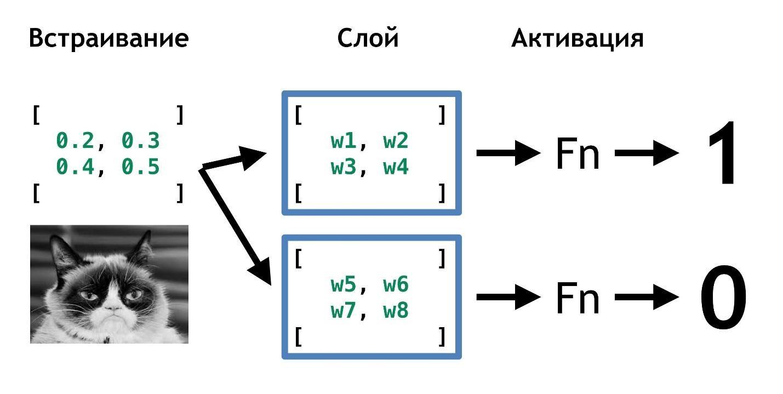 Самый мягкий и пушистый путь в Machine Learning и Deep Neural Networks - 10