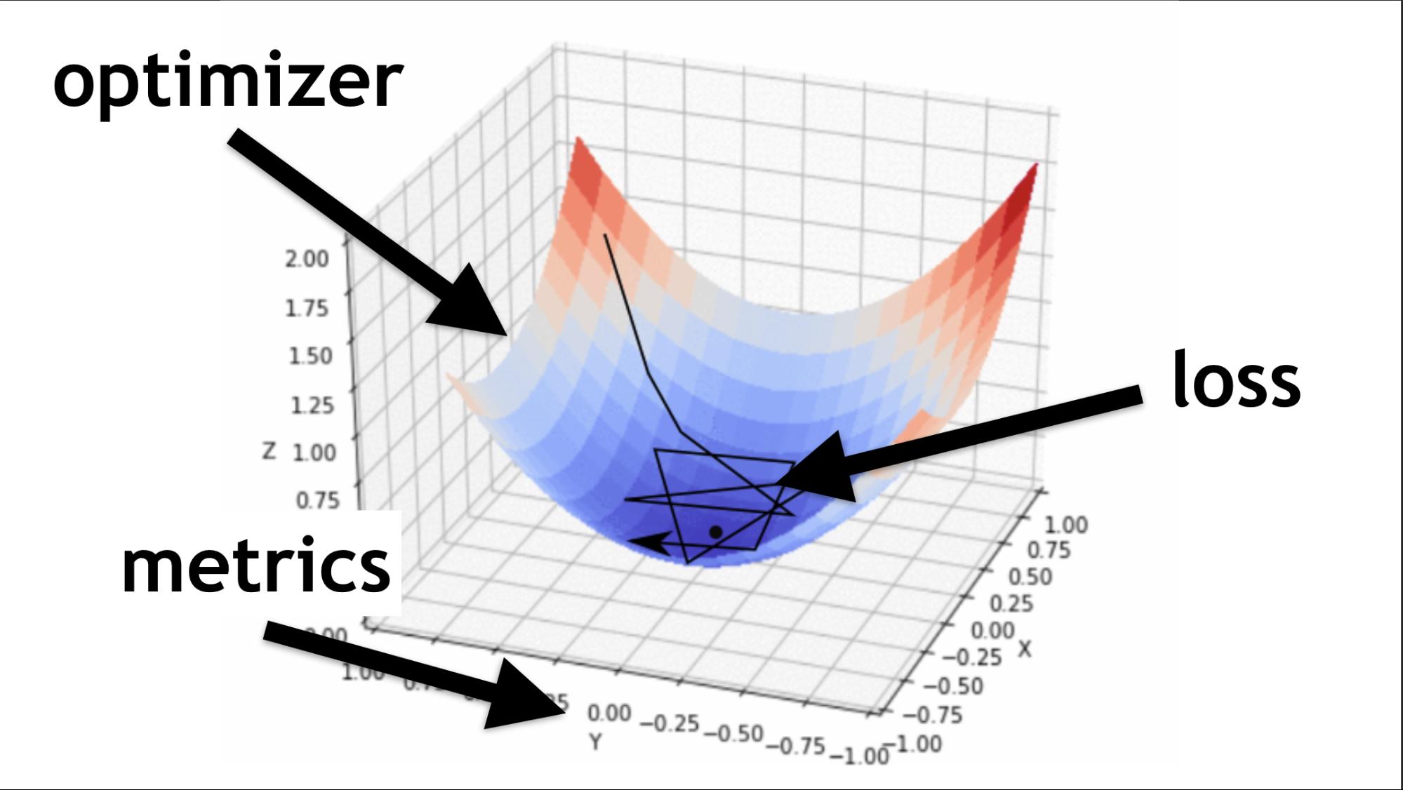 Самый мягкий и пушистый путь в Machine Learning и Deep Neural Networks - 14
