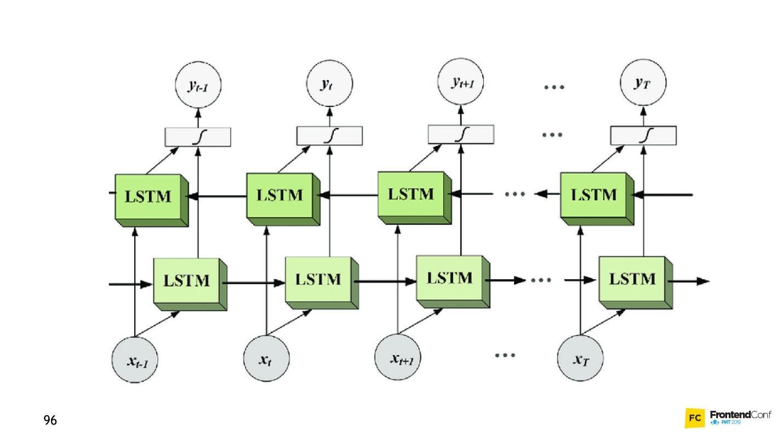 Самый мягкий и пушистый путь в Machine Learning и Deep Neural Networks - 20