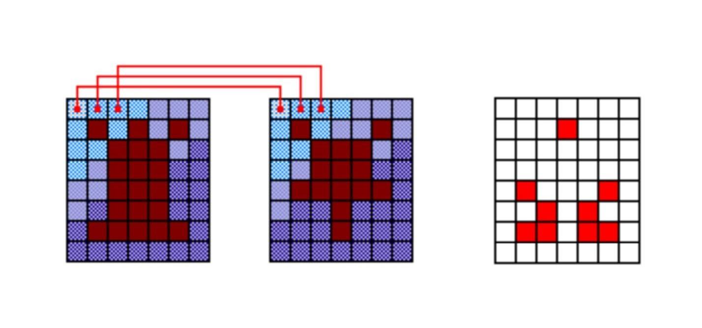 Самый мягкий и пушистый путь в Machine Learning и Deep Neural Networks - 22