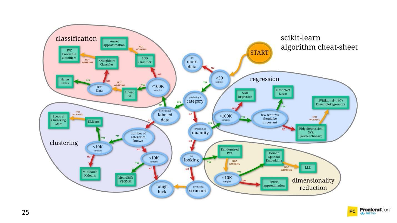 Самый мягкий и пушистый путь в Machine Learning и Deep Neural Networks - 8
