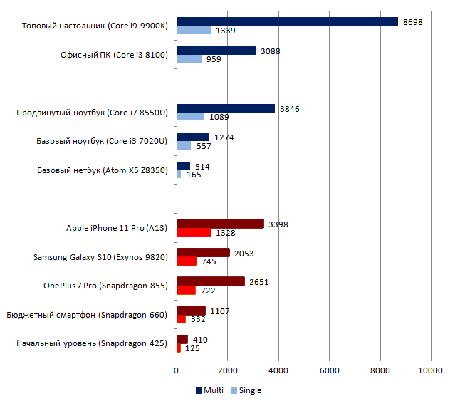 Сравнение производительности ПК и смартфонов, включая iPhone 11 - 3