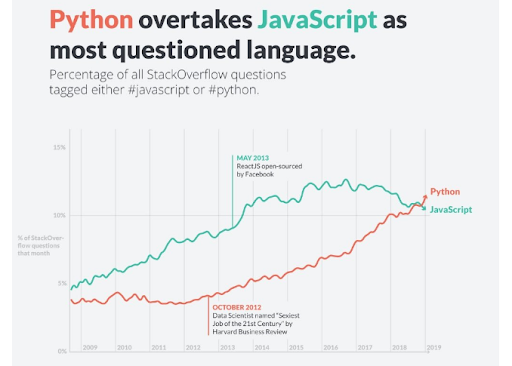Python vs JavaScript: Which One Can Benefit You The Most? - 3