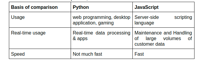 Python vs JavaScript: Which One Can Benefit You The Most? - 4