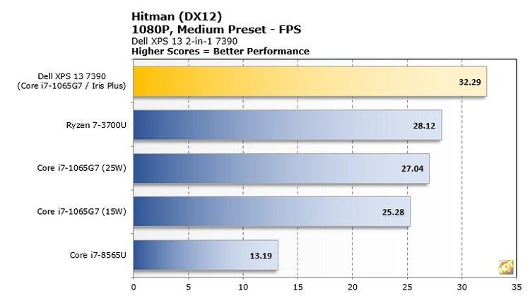 Новый iGPU Intel действительно неплох