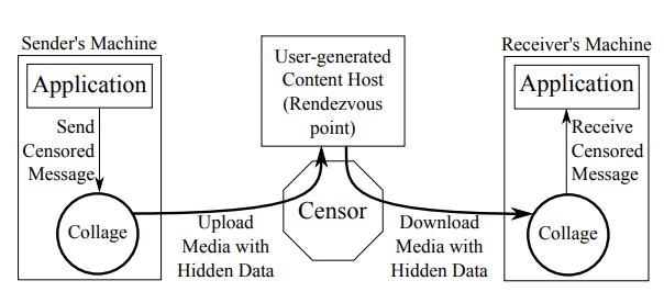 Проект Collage: как бороться с интернет-цензурой с помощью пользовательского контента - 1
