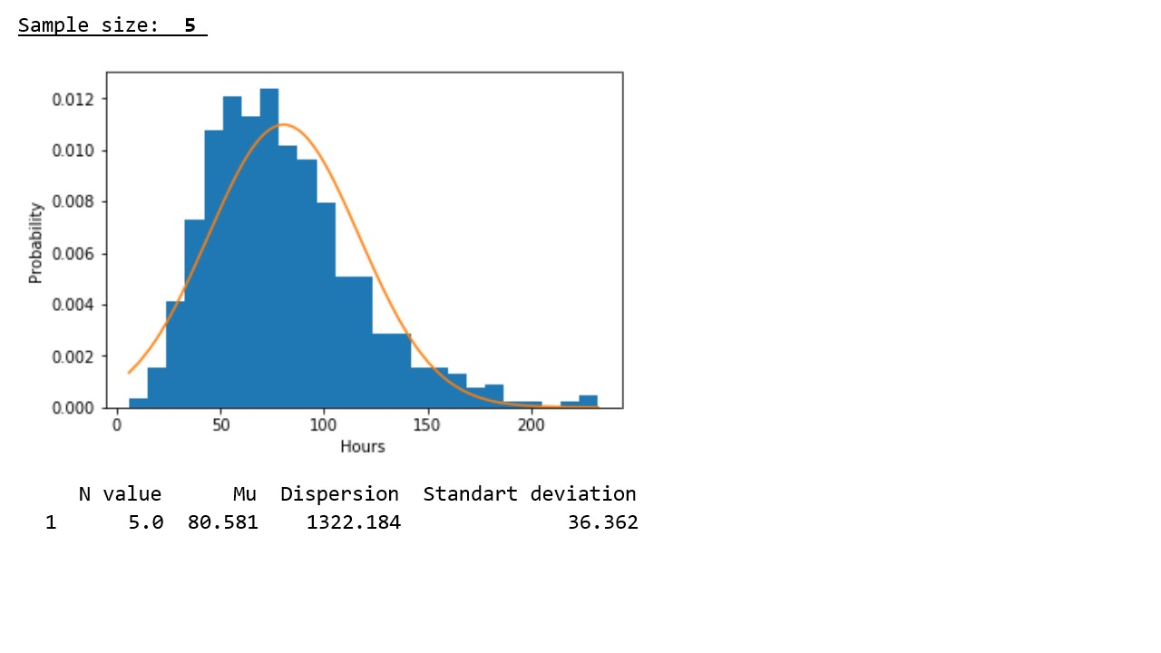 Исследуем утверждение центральной предельной теоремы с помощью экспоненциального распределения - 2