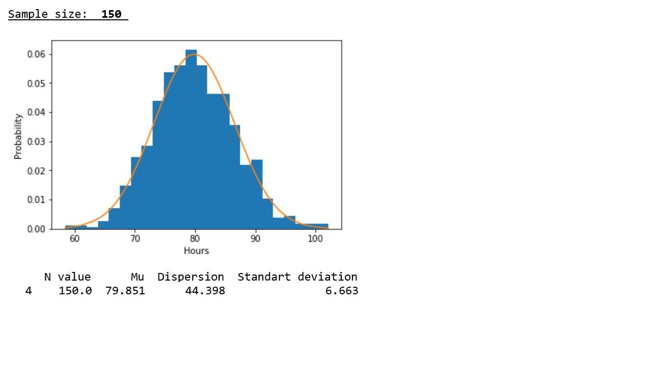 Исследуем утверждение центральной предельной теоремы с помощью экспоненциального распределения - 5