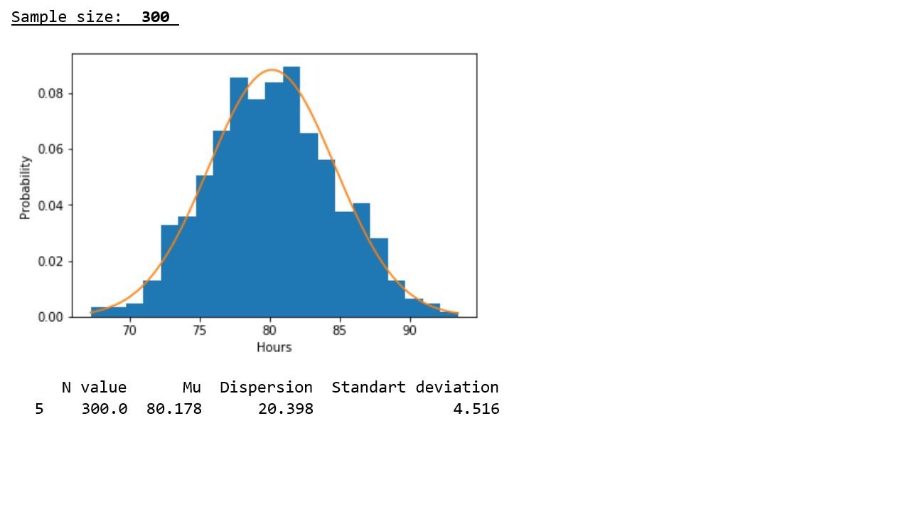 Исследуем утверждение центральной предельной теоремы с помощью экспоненциального распределения - 6