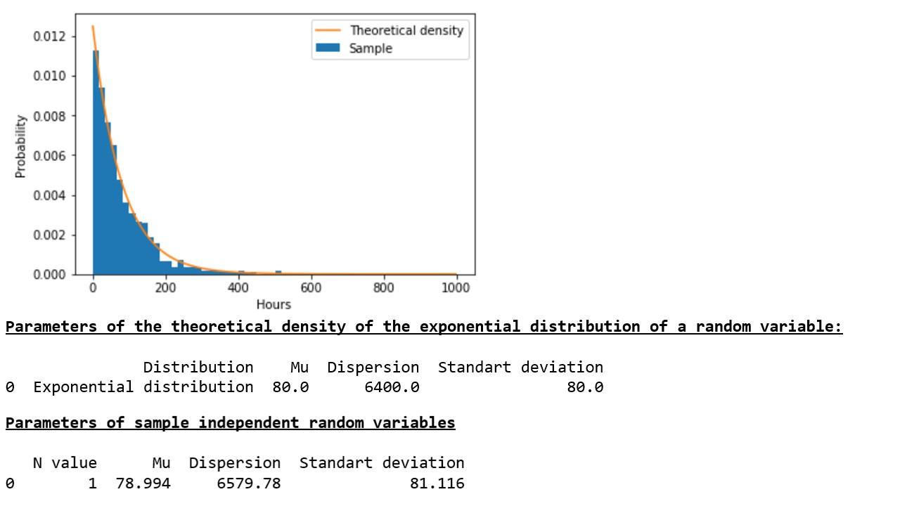 Исследуем утверждение центральной предельной теоремы с помощью экспоненциального распределения - 1