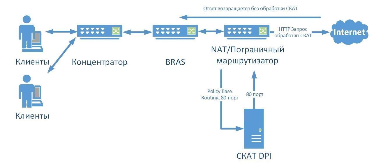 Краткое руководство по DPI: сценарии использования - 4