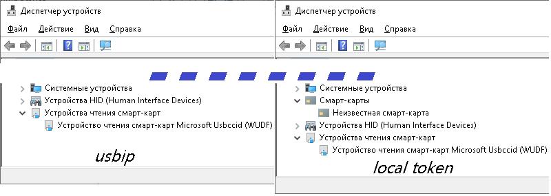 Совместное сетевое использование криптографического токена пользователями на базе usbip - 3