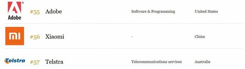 За год Xiaomi поднялась на 17 позиций рейтинга Forbes Top 100 Digital Companies