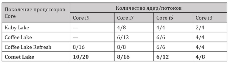 Аналог Core i7 двухлетней давности за 0: Core i3 поколения Comet Lake-S получат Hyper-Threading