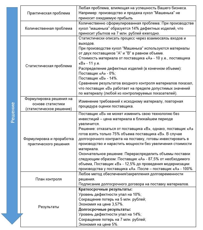 Бережливое производство — инструмент борьбы за эффективность - 3